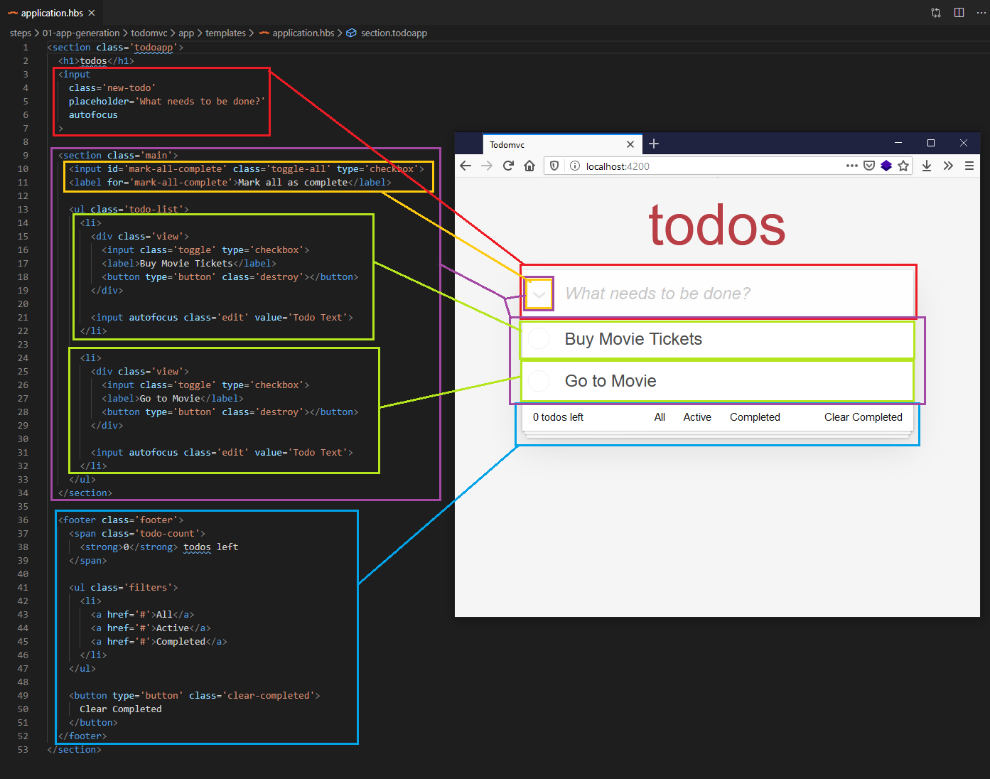 code screenshot annotated to show what parts of the code will go into which component